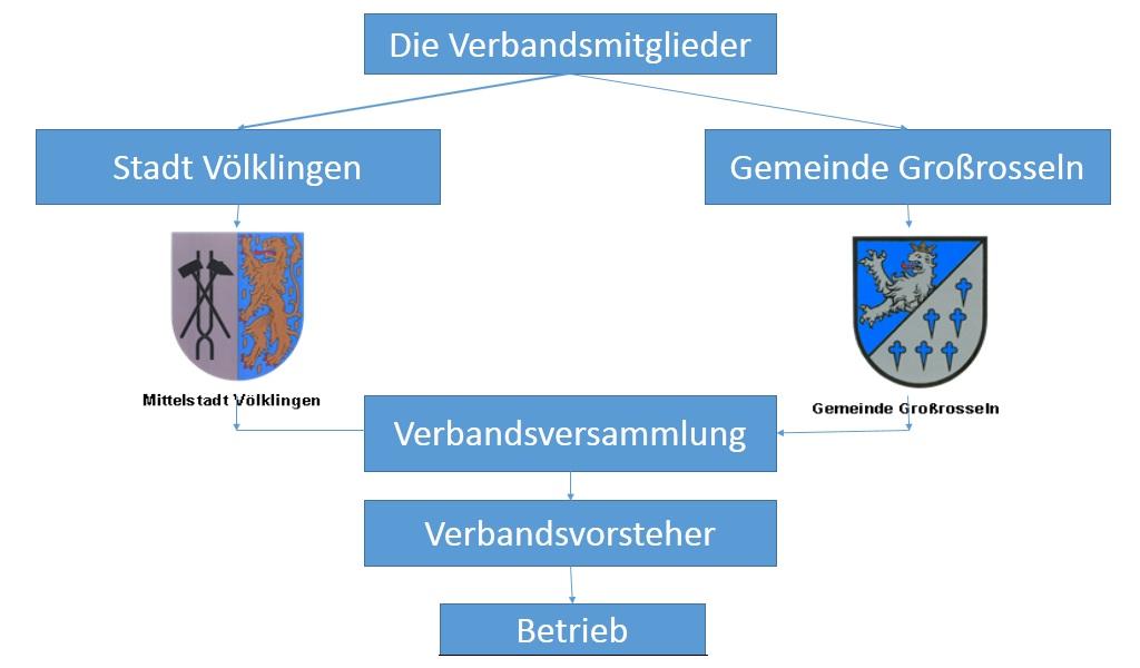 Übersicht organisation